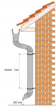 установка водосточных труб